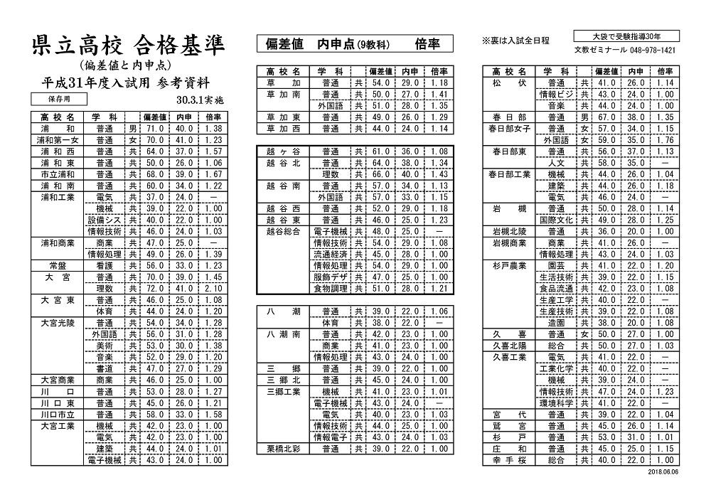 県 高校 埼玉 最新 公立 倍率
